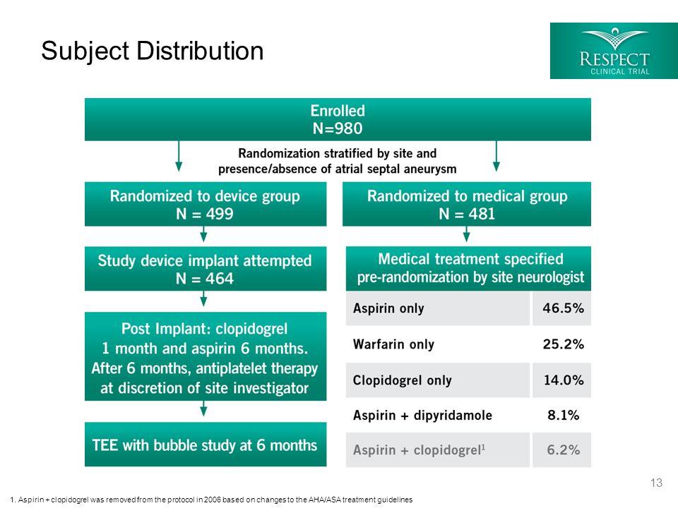 Subject Distribution 1.