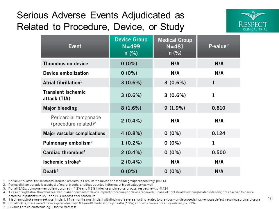 Serious Adverse Events Adjudicated as Related to Procedure, Device, or Study 1.For all AE's, atrial fibrillation occurred in 3.0% versus 1.5% in the d