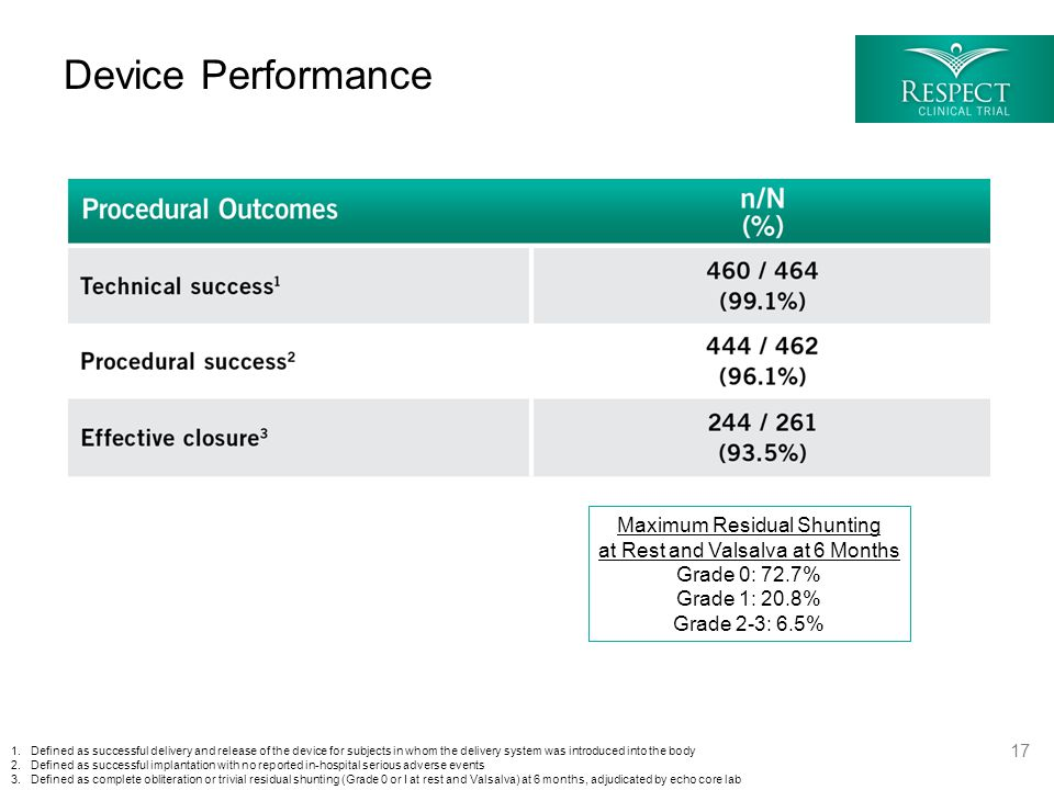Device Performance 1.Defined as successful delivery and release of the device for subjects in whom the delivery system was introduced into the body 2.