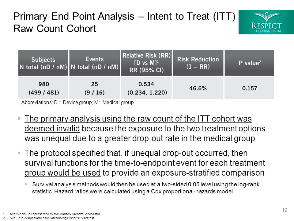  The primary analysis using the raw count of the ITT cohort was deemed invalid because the exposure to the two treatment options was unequal due to a