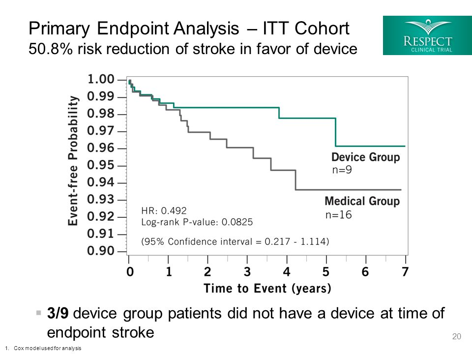Primary Endpoint Analysis – ITT Cohort 50.8% risk reduction of stroke in favor of device 1.Cox model used for analysis 20  3/9 device group patients did not have a device at time of endpoint stroke