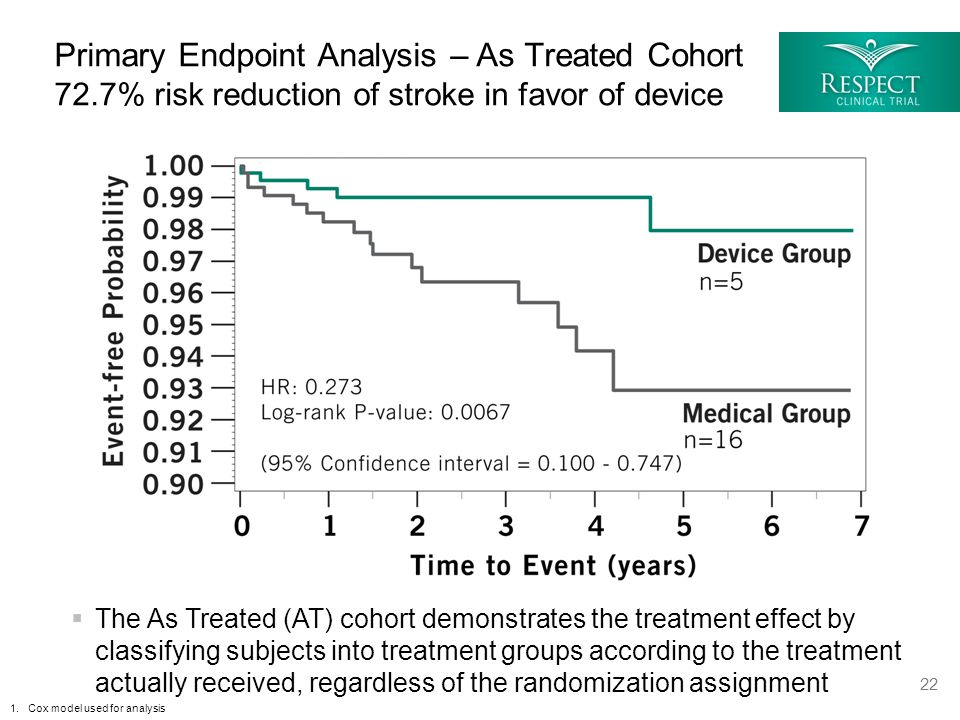 Primary Endpoint Analysis – As Treated Cohort 72.7% risk reduction of stroke in favor of device 22 1.Cox model used for analysis  The As Treated (AT)