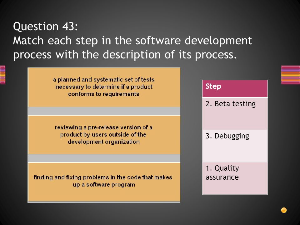 Question 43: Match each step in the software development process with the description of its process.