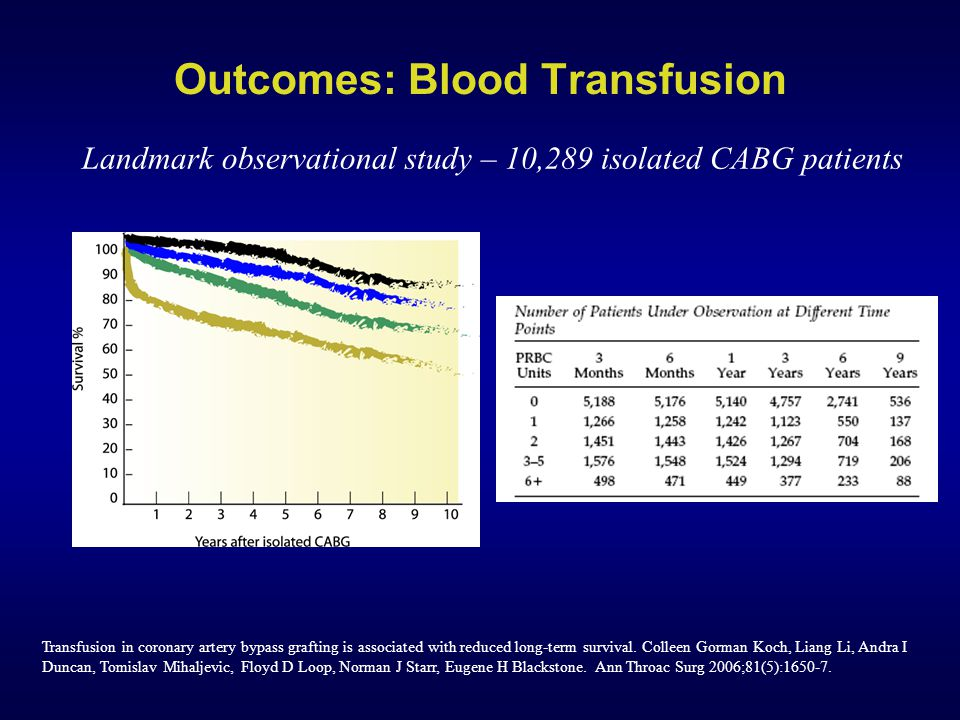 Transfusion in coronary artery bypass grafting is associated with reduced long-term survival.