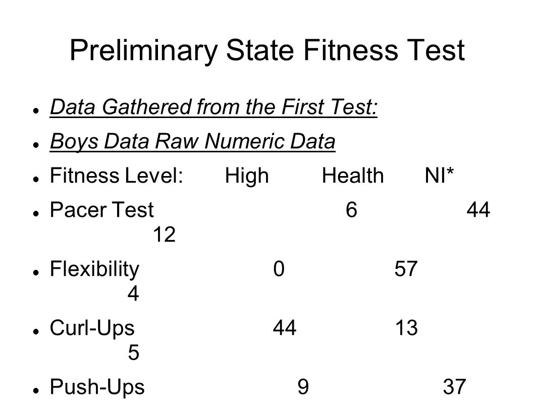 Preliminary State Fitness Test Data Gathered from the First Test: Boys Data Raw Numeric Data Fitness Level:High Health NI* Pacer Test 6 44 12 Flexibility 0 57 4 Curl-Ups 44 13 5 Push-Ups 9 37 13 *NI = Needs Improvement