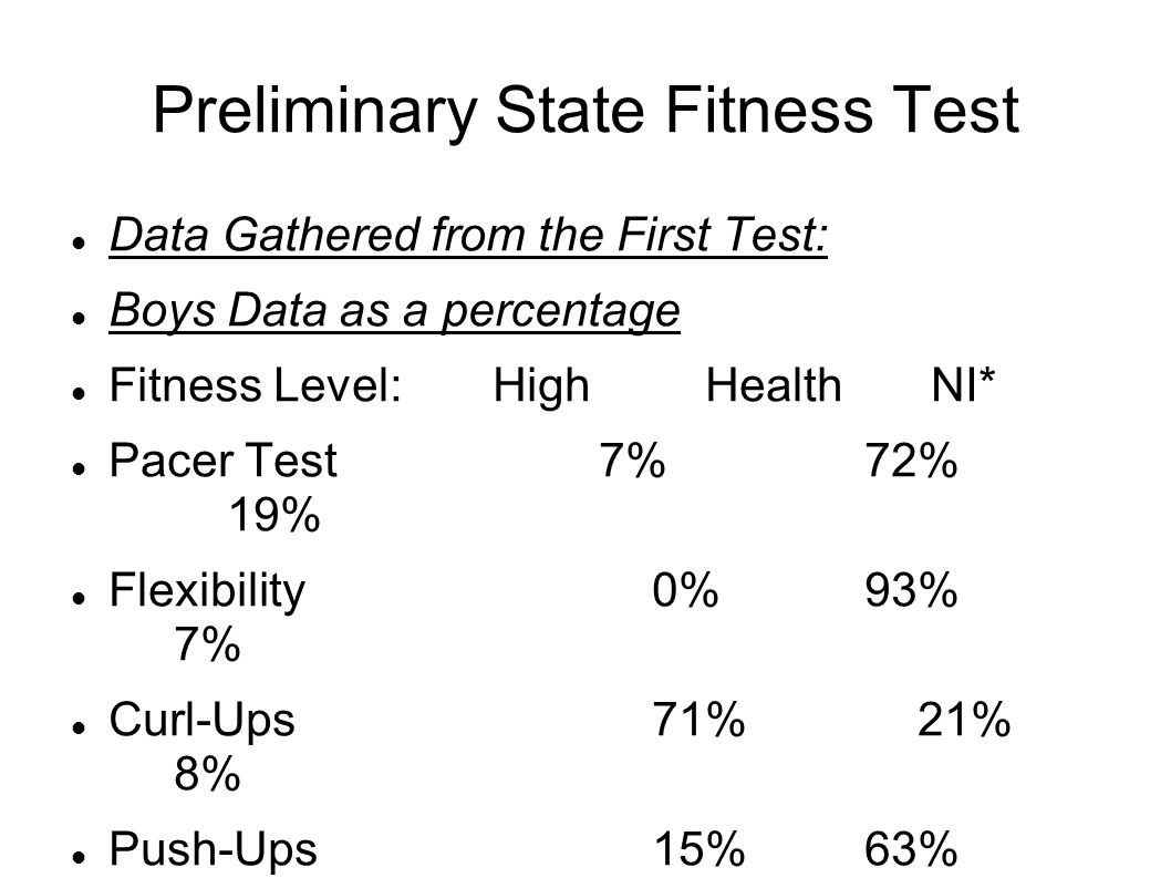 Preliminary State Fitness Test Data Gathered from the First Test: Boys Data as a percentage Fitness Level:High Health NI* Pacer Test 7% 72% 19% Flexibility 0% 93% 7% Curl-Ups 71% 21% 8% Push-Ups 15% 63% 22% *NI = Needs Improvement