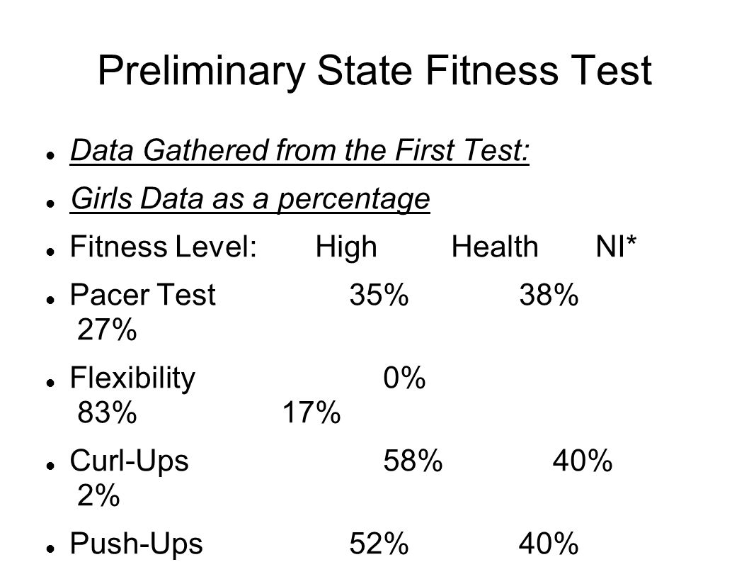 Preliminary State Fitness Test Data Gathered from the First Test: Girls Data as a percentage Fitness Level:High Health NI* Pacer Test 35% 38% 27% Flexibility 0% 83% 17% Curl-Ups 58% 40% 2% Push-Ups 52% 40% 8% *NI = Needs Improvement