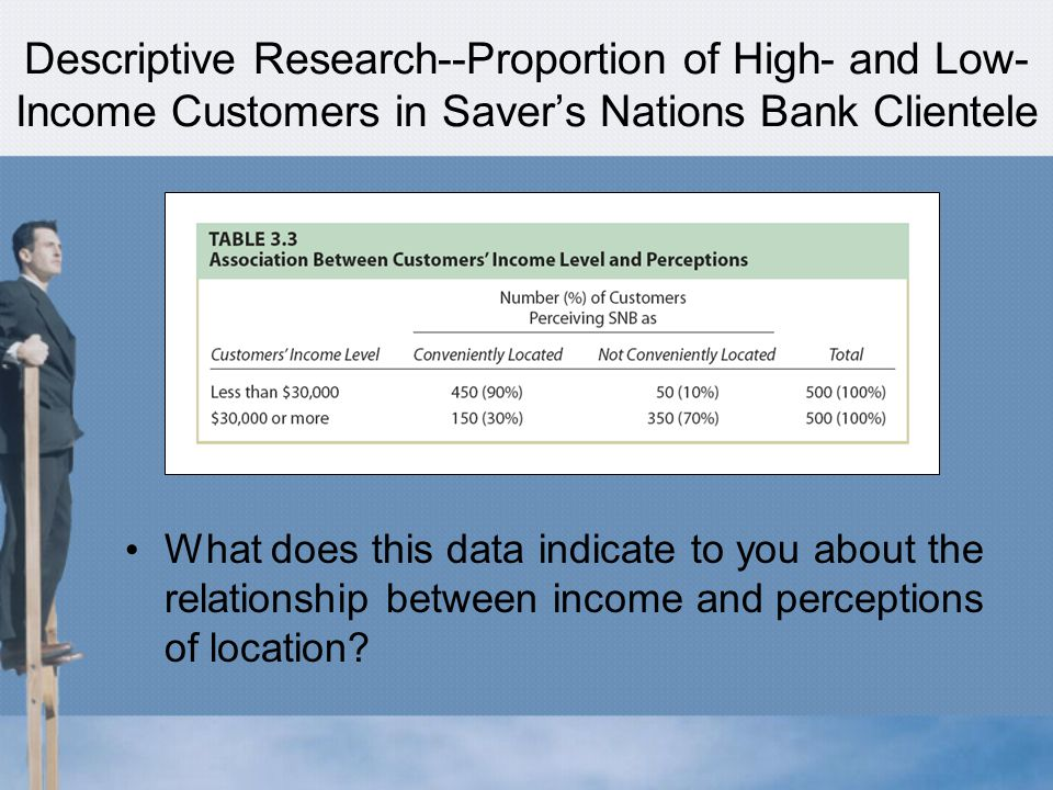Descriptive Research--Proportion of High- and Low- Income Customers in Saver's Nations Bank Clientele What does this data indicate to you about the relationship between income and perceptions of location
