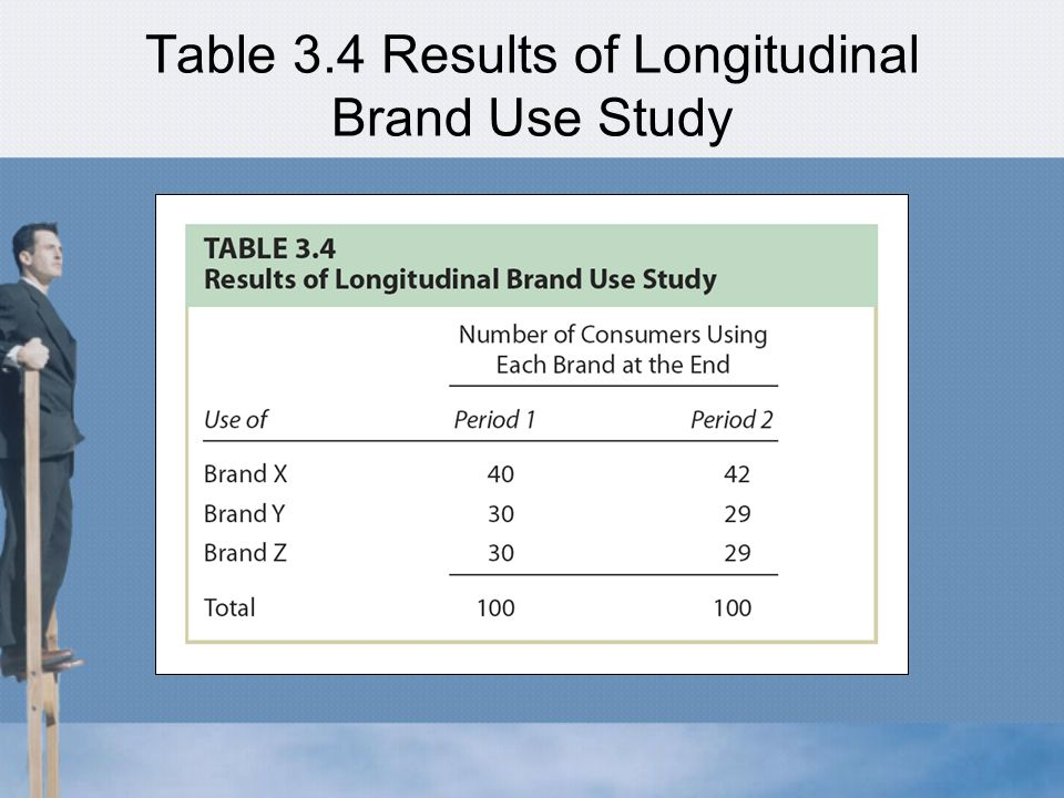 Table 3.4 Results of Longitudinal Brand Use Study