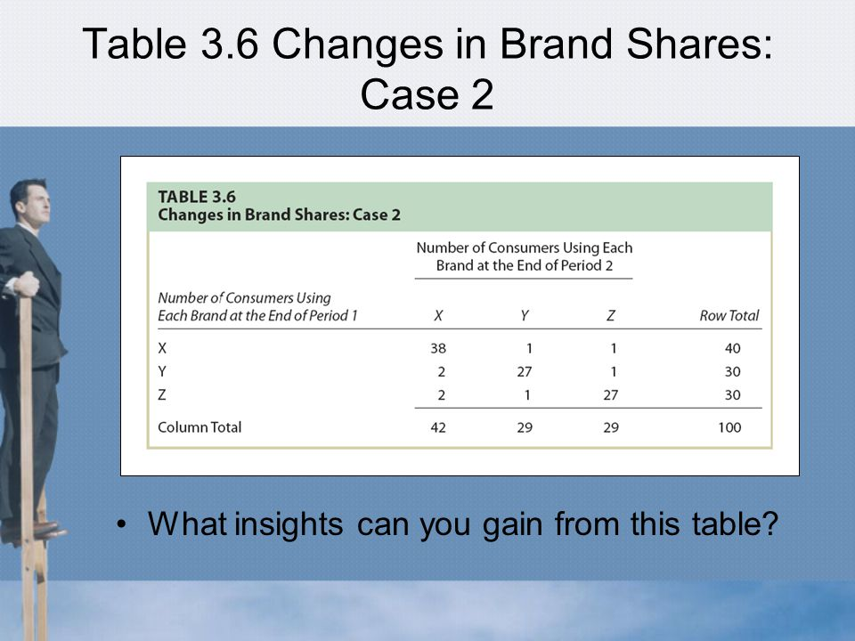 Table 3.6 Changes in Brand Shares: Case 2 What insights can you gain from this table