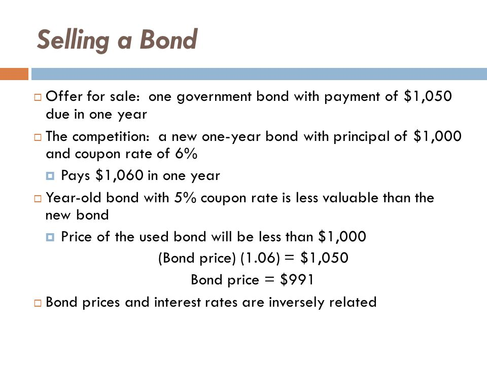Selling a Bond  Offer for sale: one government bond with payment of $1,050 due in one year  The competition: a new one-year bond with principal of $1,000 and coupon rate of 6%  Pays $1,060 in one year  Year-old bond with 5% coupon rate is less valuable than the new bond  Price of the used bond will be less than $1,000 (Bond price) (1.06) = $1,050 Bond price = $991  Bond prices and interest rates are inversely related