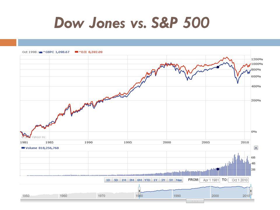 Dow Jones vs. S&P 500