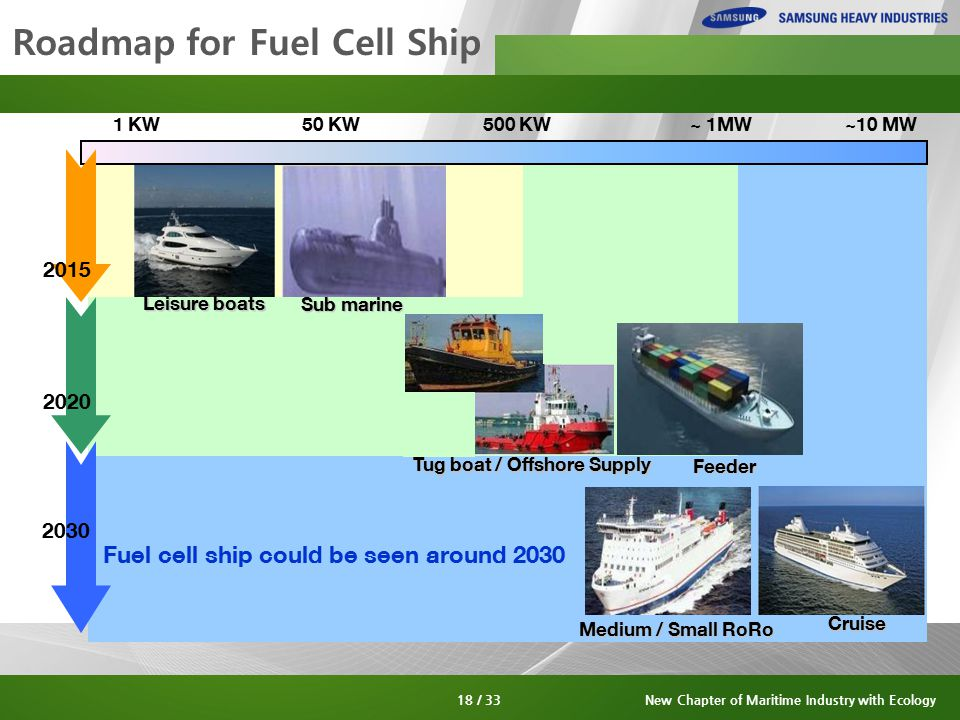 Roadmap for Fuel Cell Ship 1 KW50 KW500 KW~ 1MW~10 MW 2020 2030 Feeder Medium / Small RoRo Tug boat / Offshore Supply Cruise Sub marine Leisure boats Fuel cell ship could be seen around 2030 2015 18 / 33New Chapter of Maritime Industry with Ecology