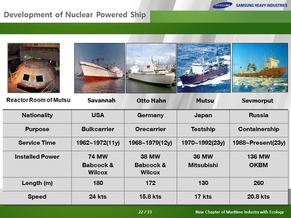 Development of Nuclear Powered Ship Savannah Otto HahnMutsuSevmorput Reactor Room of Mutsu 22 / 33New Chapter of Maritime Industry with Ecology