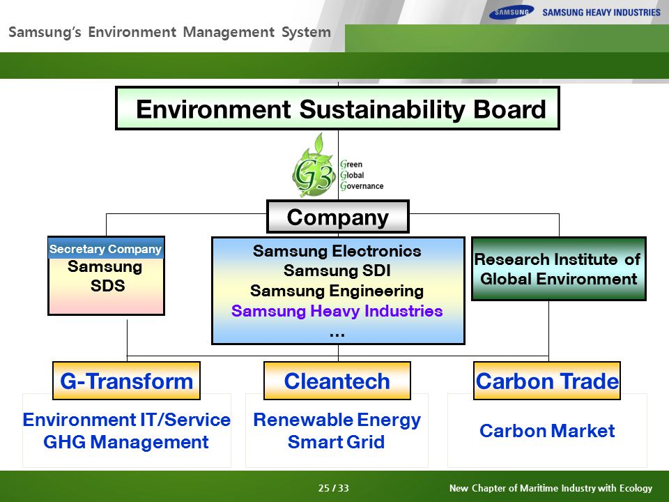 Samsung's Environment Management System Samsung SDS Research Institute of Global Environment Environment IT/Service GHG Management Renewable Energy Smart Grid Carbon Market Environment Sustainability Board Samsung Electronics Samsung SDI Samsung Engineering Samsung Heavy Industries … Company G-TransformCleantechCarbon Trade Secretary Company 25 / 33New Chapter of Maritime Industry with Ecology