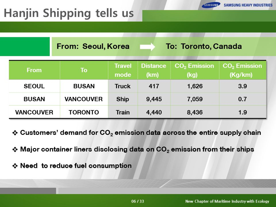 Hanjin Shipping tells us From: Seoul, Korea ❖ Customers' demand for CO 2 emission data across the entire supply chain CO emission from their ships ❖ Major container liners disclosing data on CO 2 emission from their ships Need to reduce fuel consumption ❖ Need to reduce fuel consumption To: Toronto, Canada 06 / 33New Chapter of Maritime Industry with Ecology