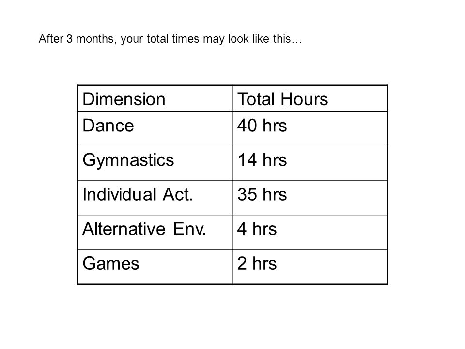 DimensionTotal Hours Dance40 hrs Gymnastics14 hrs Individual Act.35 hrs Alternative Env.4 hrs Games2 hrs After 3 months, your total times may look like this…