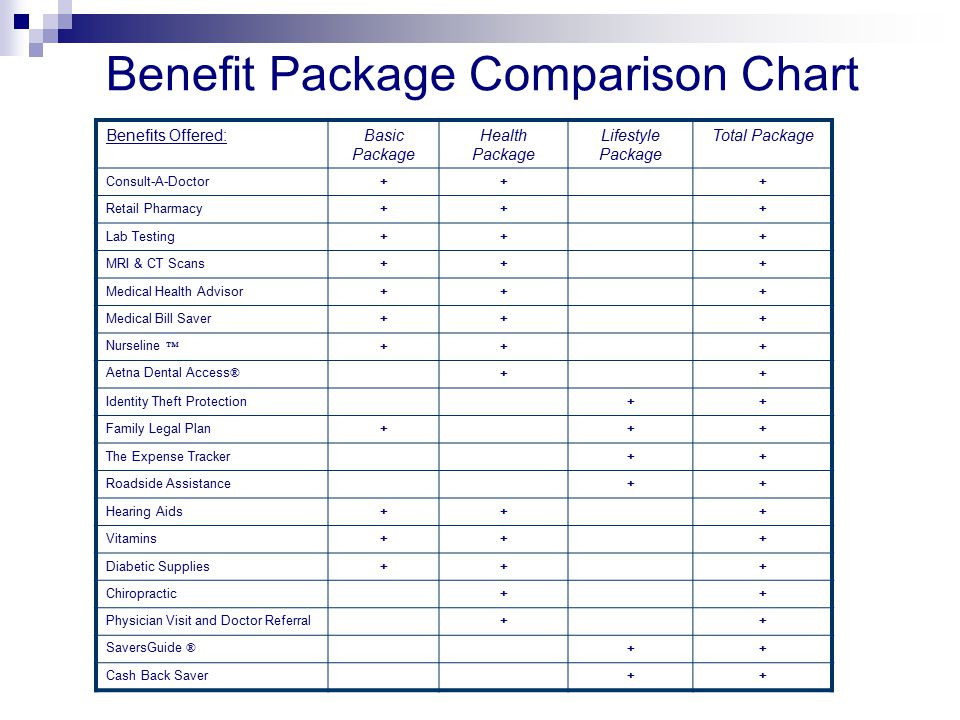 Benefit Package Comparison Chart Benefits Offered:Basic Package Health Package Lifestyle Package Total Package Consult-A-Doctor+++ Retail Pharmacy+++