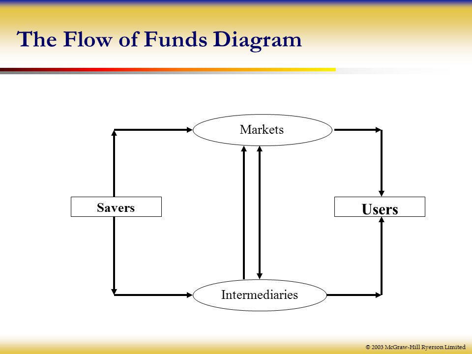 © 2003 McGraw-Hill Ryerson Limited The Flow of Funds Diagram Markets Intermediaries Savers Users