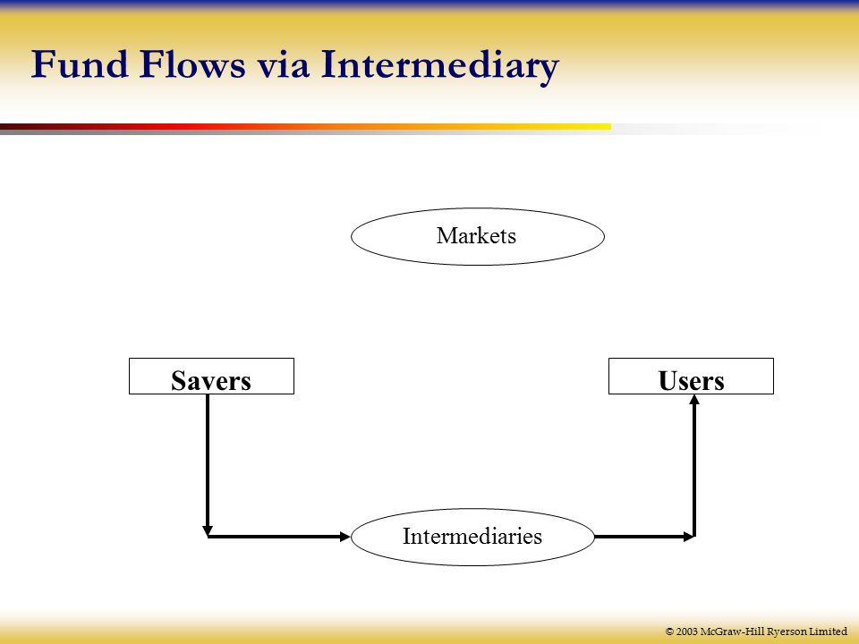 © 2003 McGraw-Hill Ryerson Limited Fund Flows via Intermediary Markets Intermediaries SaversUsers