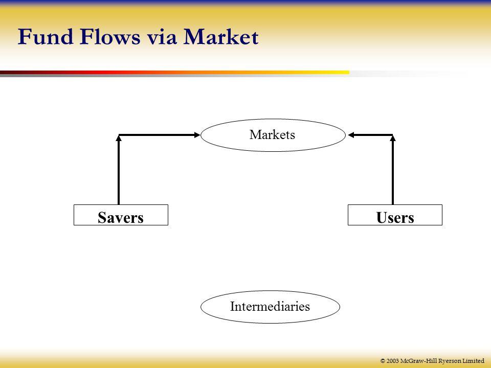 © 2003 McGraw-Hill Ryerson Limited Fund Flows via Market Markets Intermediaries SaversUsers