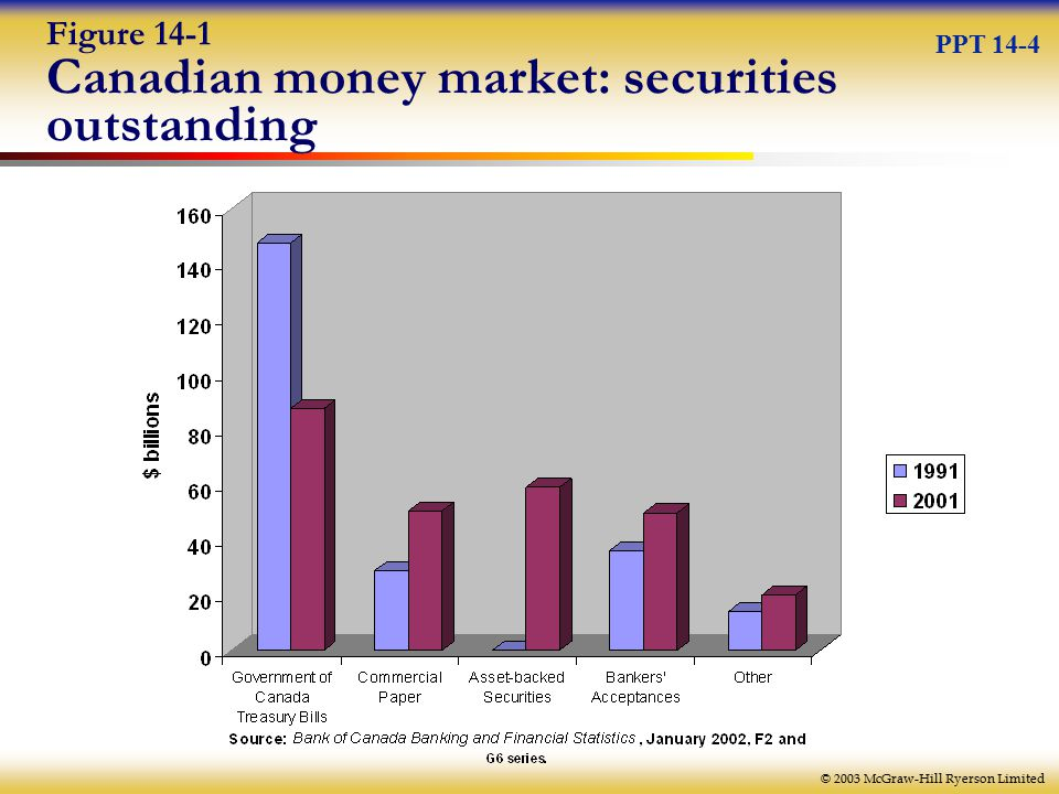© 2003 McGraw-Hill Ryerson Limited Figure 14-1 Canadian money market: securities outstanding PPT 14-4