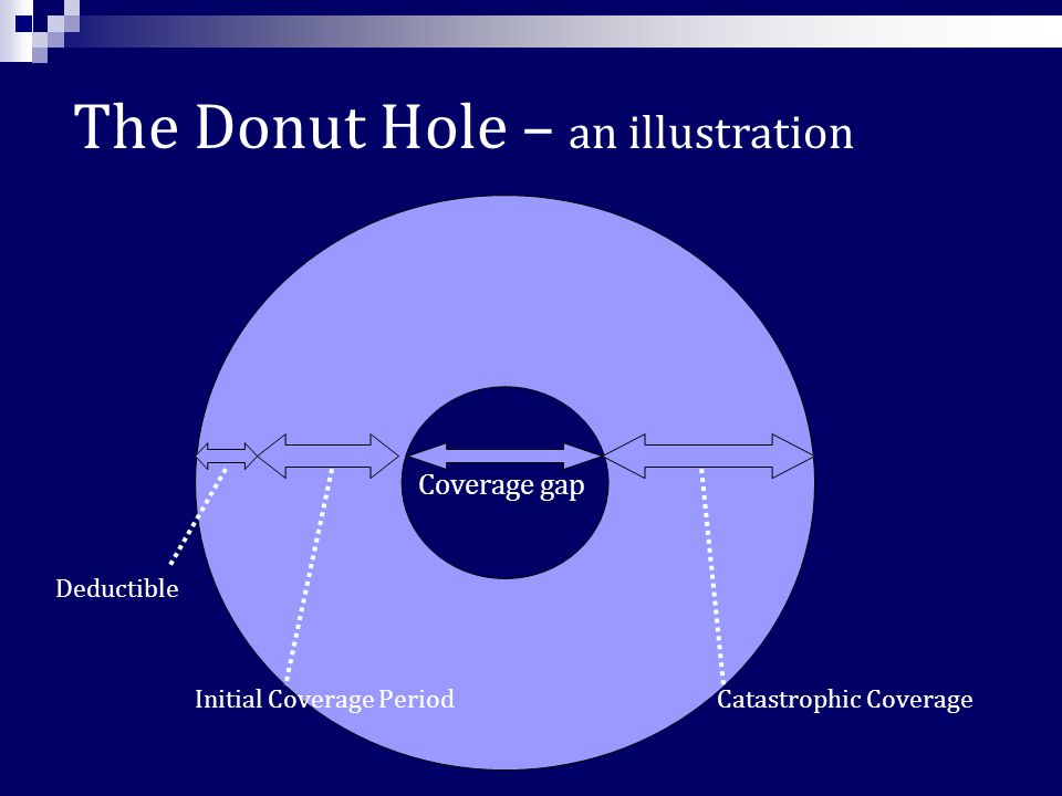 Coverage Gap/Donut Hole All plans have a coverage gap, also known as the donut hole.