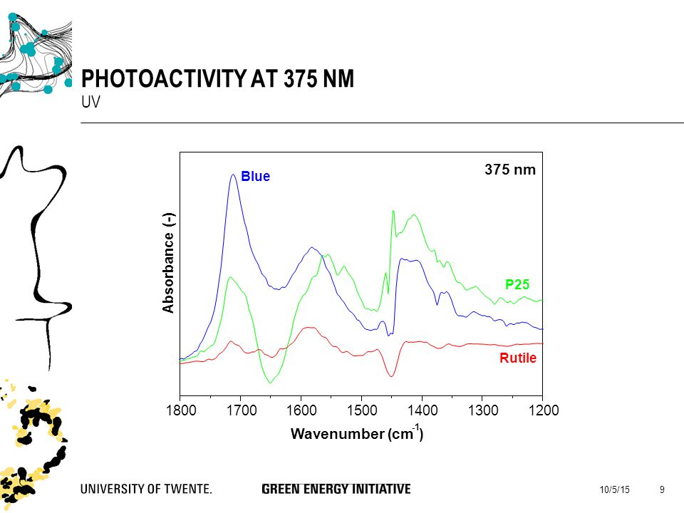 10/5/15 9 PHOTOACTIVITY AT 375 NM UV 1800170016001500140013001200 Absorbance (-) Wavenumber ( cm ) 375 nm Blue P25 Rutile