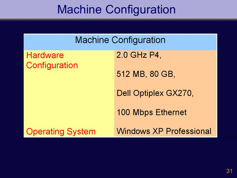31 Machine Configuration