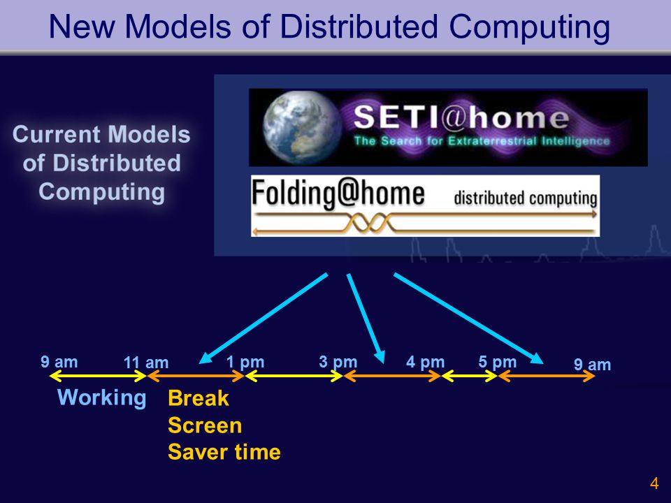 4 New Models of Distributed Computing Break Screen Saver time Working 9 am 11 am 1 pm3 pm4 pm5 pm 9 am