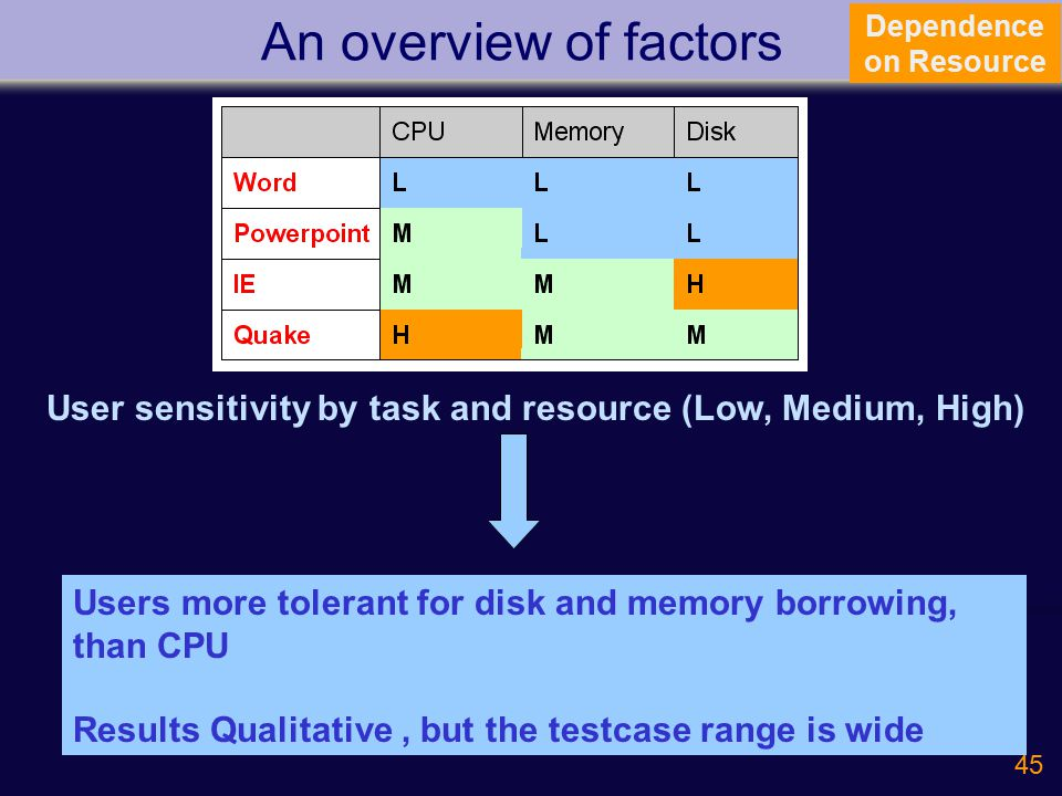 45 An overview of factors Dependence on Resource User sensitivity by task and resource (Low, Medium, High) Users more tolerant for disk and memory borrowing, than CPU Results Qualitative, but the testcase range is wide