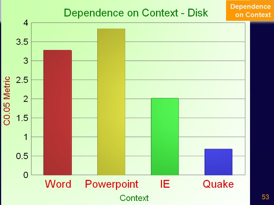 53 Dependence on Context - Disk Word Powerpoint IE Quake Dependence on Context