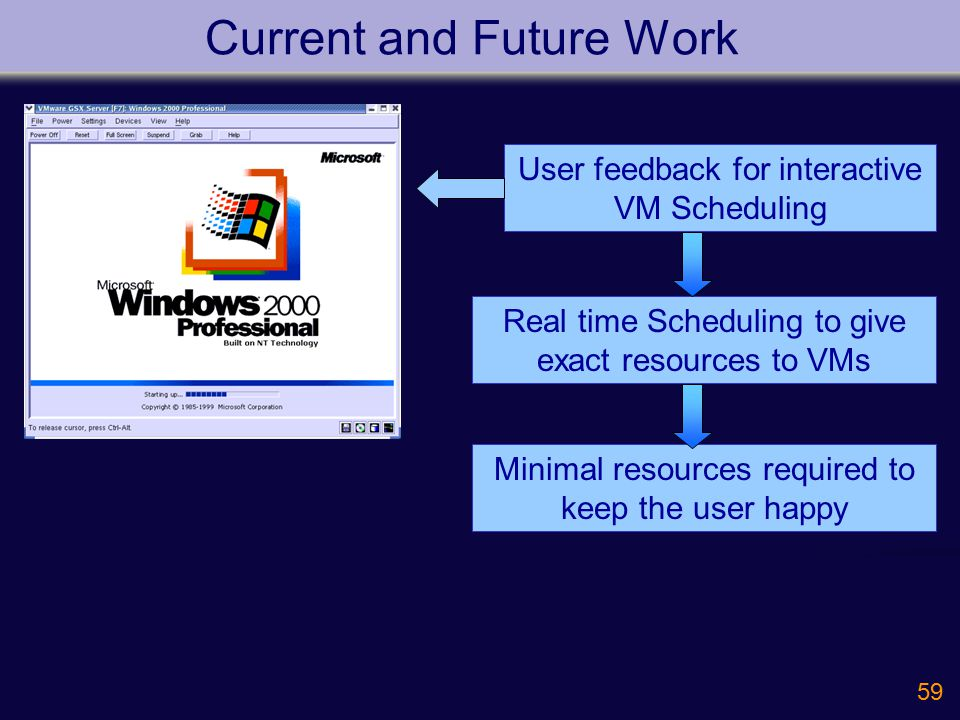 59 Current and Future Work User feedback for interactive VM Scheduling Real time Scheduling to give exact resources to VMs Minimal resources required to keep the user happy