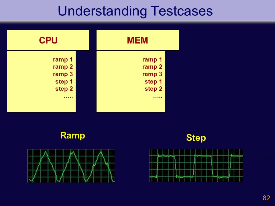 82 Understanding Testcases CPU ramp 1 ramp 2 ramp 3 step 1 step 2 ….. MEM ramp 1 ramp 2 ramp 3 step 1 step 2 ….. Ramp Step