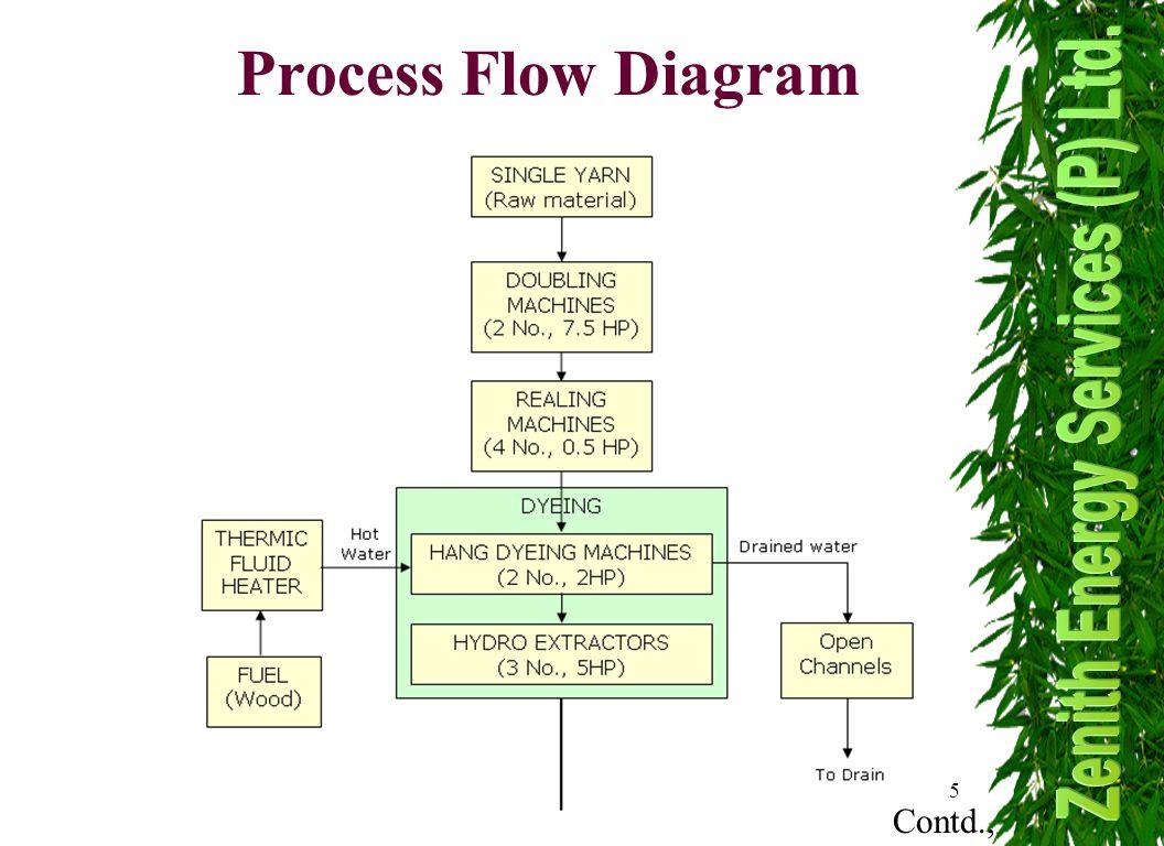 5 Process Flow Diagram Contd.,