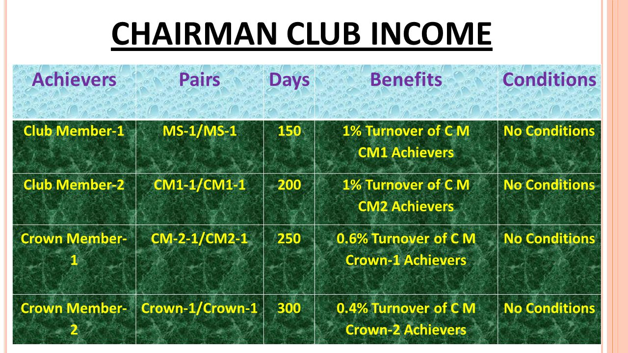 ROYALTY INCOME AchieversPairsDaysBenefitsConditions Star 6030 5% Turnover of C M Star Achievers 10 Pairs Monthly Super Star 15060 3% Turnover of C M S