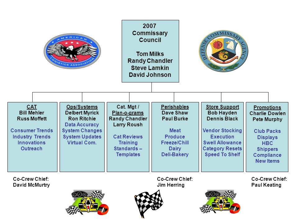2007 Team Commissary Council (Industry)