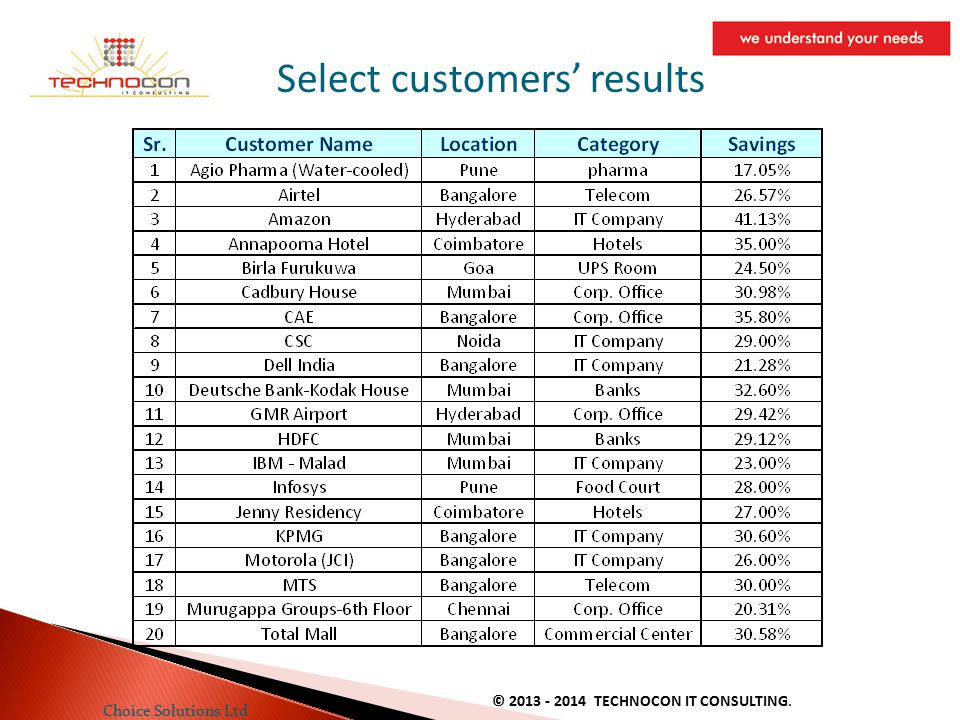 Select customers' results Choice Solutions Ltd © 2013 - 2014 TECHNOCON IT CONSULTING.