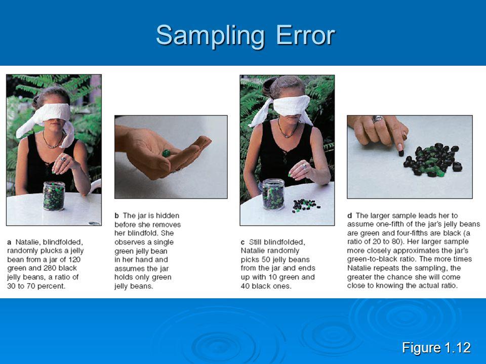 Sampling Error Figure 1.12