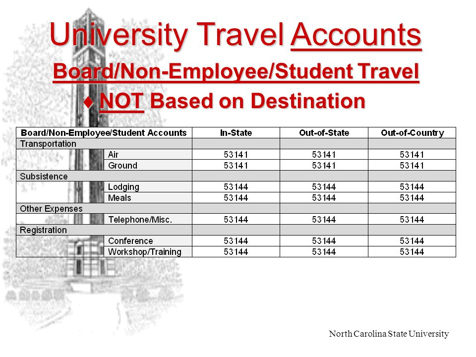 North Carolina State University University Travel Accounts  Based on Destination Employee Travel