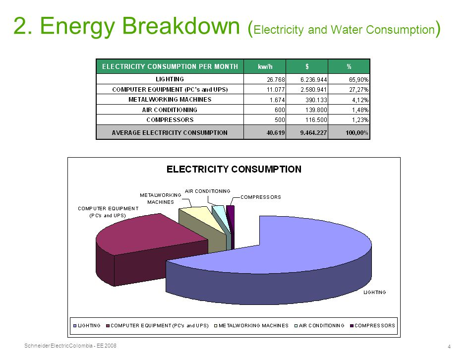 Schneider Electric 4 Colombia - EE 2008 2. Energy Breakdown ( Electricity and Water Consumption )