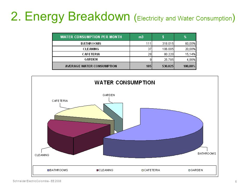 Schneider Electric 5 Colombia - EE 2008 2. Energy Breakdown ( Electricity and Water Consumption )