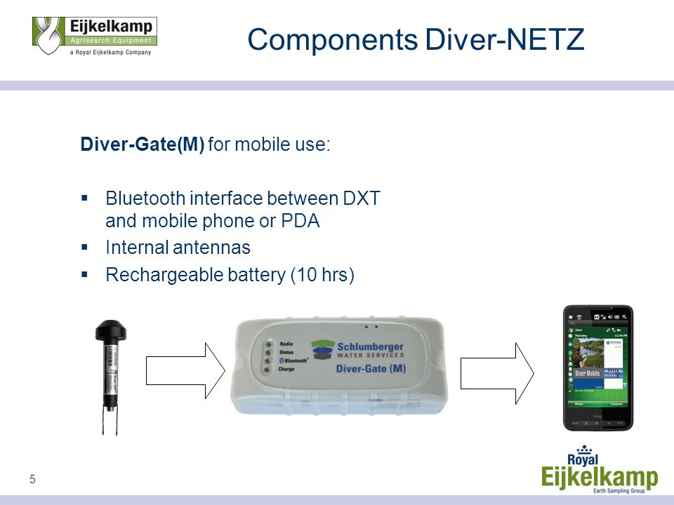5 Components Diver-NETZ Diver-Gate(M) for mobile use:  Bluetooth interface between DXT and mobile phone or PDA  Internal antennas  Rechargeable battery (10 hrs)