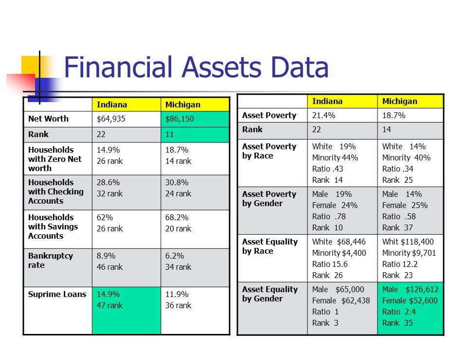 Financial Assets Data IndianaMichigan Asset Poverty21.4%18.7% Rank2214 Asset Poverty by Race White 19% Minority 44% Ratio.43 Rank 14 White 14% Minority 40% Ratio.34 Rank 25 Asset Poverty by Gender Male 19% Female 24% Ratio.78 Rank 10 Male 14% Female 25% Ratio.58 Rank 37 Asset Equality by Race White $68,446 Minority $4,400 Ratio 15.6 Rank 26 Whit $118,400 Minority $9,701 Ratio 12.2 Rank 23 Asset Equality by Gender Male $65,000 Female $62,438 Ratio 1 Rank 3 Male $126,612 Female $52,600 Ratio 2.4 Rank 35 IndianaMichigan Net Worth$64,935$86,150 Rank2211 Households with Zero Net worth 14.9% 26 rank 18.7% 14 rank Households with Checking Accounts 28.6% 32 rank 30.8% 24 rank Households with Savings Accounts 62% 26 rank 68.2% 20 rank Bankruptcy rate 8.9% 46 rank 6.2% 34 rank Suprime Loans14.9% 47 rank 11.9% 36 rank