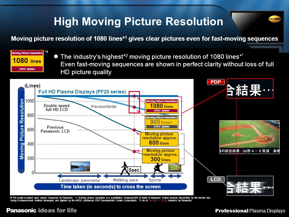 Professional Plasma Displays High Moving Picture Resolution Moving picture resolution of 1080 lines* 1 gives clear pictures even for fast-moving seque