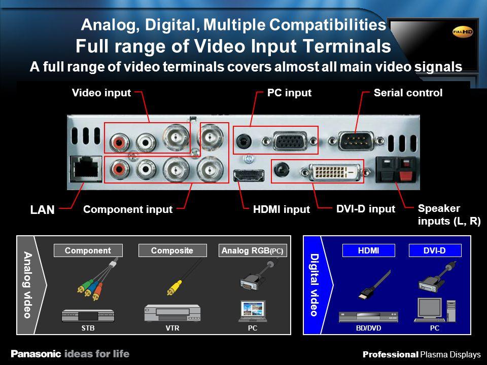 Professional Plasma Displays Analog, Digital, Multiple Compatibilities Full range of Video Input Terminals A full range of video terminals covers almo