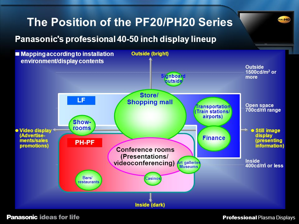 Professional Plasma Displays The Position of the PF20/PH20 Series Open space 700cd/ ㎡ range Outside 1500cd/ ㎡ or more Inside 400cd/ ㎡ or less Still image display (presenting information) Outside (bright) Inside (dark) Video display (Advertisements / sales promotions) Mapping according to installation environment / display contents Panasonic s professional 40-50 inch display lineup LF PH → PF Signboard outside Transportation (Train stations / airports) Finance Art galleries Museums Casinos Store / Shopping mall Conference rooms (Presentations / videoconferencing) Bars / restaurants Showrooms LRG Open space 700cd/ ㎡ range Outside 1500cd/m 2 or more Inside 400cd/ ㎡ or less Still image display (presenting information) Outside (bright) Inside (dark) Video display (Advertise- ments/sales promotions) Mapping according to installation environment/display contentsLF Signboard outside Transportation (Train stations/ airports) Finance Store/ Shopping mall Conference rooms (Presentations/ videoconferencing) Bars/ restaurants Show- rooms LF PH-PF Art galleries Museums Casinos