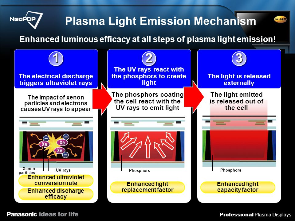 Professional Plasma Displays Enhanced ultraviolet conversion rate New dynamic black layerand advanced xenon gas Enhanced discharge efficacy New dynamic black layer and hybrid discharge activation High Luminous Efficacy Technology Previous models Dynamic black layer Ultraviolet rays Impacts between xenon ions and electrons are infrequent, lowering the amount of UV light emission Impacts between xenon ions and electrons are increased, triggering greater amounts of UV rays New dynamic black layer Ultraviolet rays Many electrons released by impact with xenon ions New discharge gas (advanced xenon) Contains higer levels of xenon PF20 Series Previous models Phosphors One discharge at high voltage Each discharge is inefficient Discharges are made in two stages Lowering power consumption for electrical discharges New dynamic black layer Discharge Phosphors Discharge Lower power consumption PF20 Series Discharge