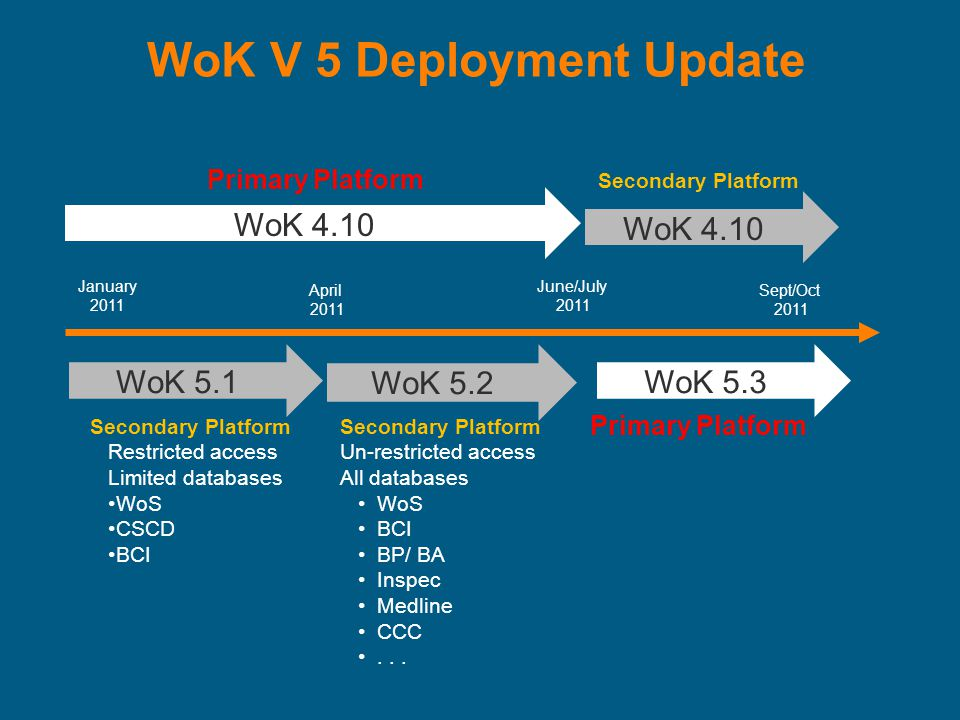 WoK V 5 Deployment Update WoK 4.10 January 2011 June/July 2011 Sept/Oct 2011 April 2011 WoK 5.1 Secondary Platform Restricted access Limited databases WoS CSCD BCI WoK 5.2 Secondary Platform Un-restricted access All databases WoS BCI BP/ BA Inspec Medline CCC...