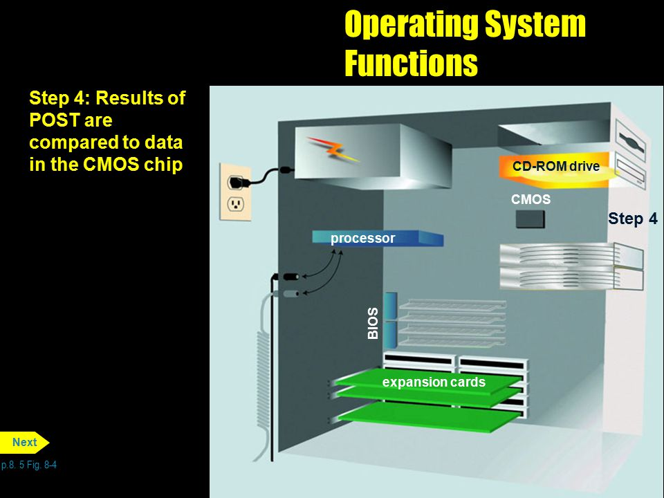 Operating System Functions p.8. 5 Fig. 8-4 Next Step 4: Results of POST are compared to data in the CMOS chip processor BIOS CD-ROM drive CMOS Step 4